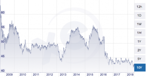 GBP to THB Currency 10 Years